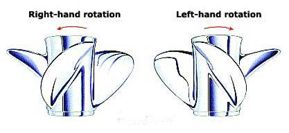 Højre eller venstre propel